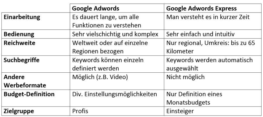 googleadwords-vergleich