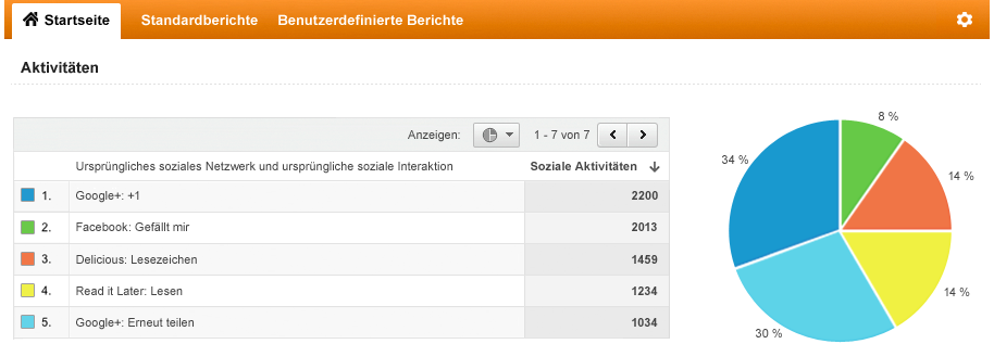 Google Analytics (Bild: Google)