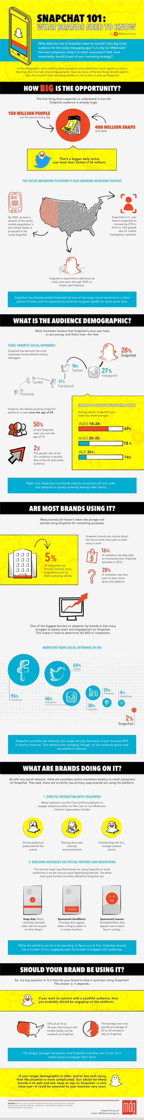 infografik snapchat 101