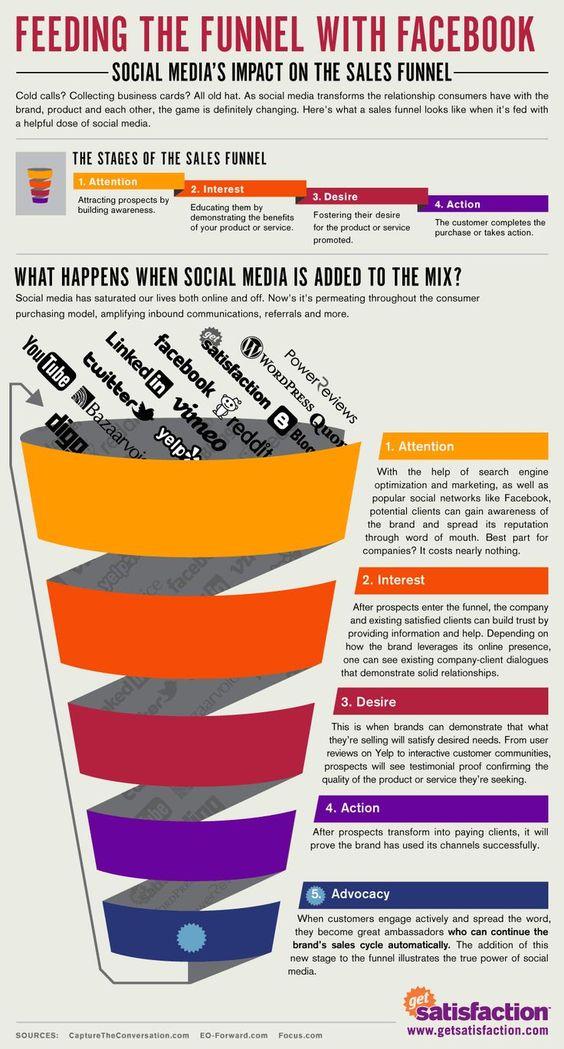 AIDA Social Media