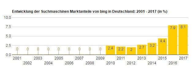 Bing Marktanteile in Deutschland