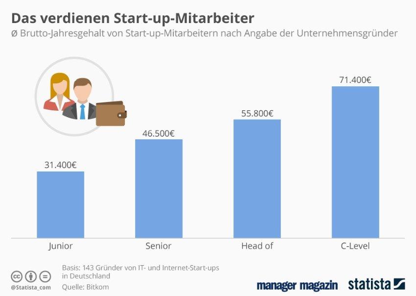 GRAFIK Grafik der Woche / Start-up-Mitarbeiter