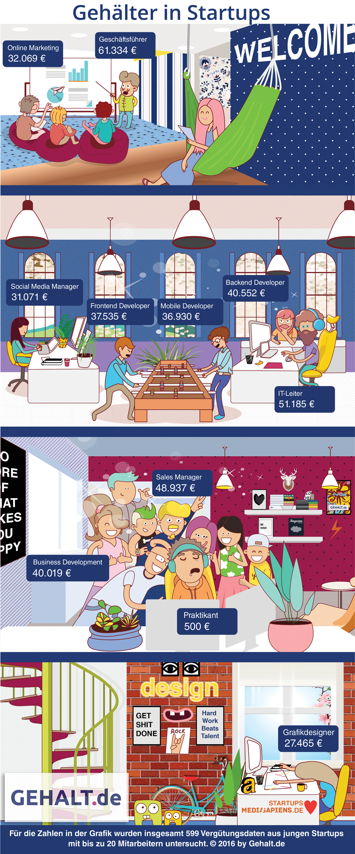 infografik-startup-gehaelter