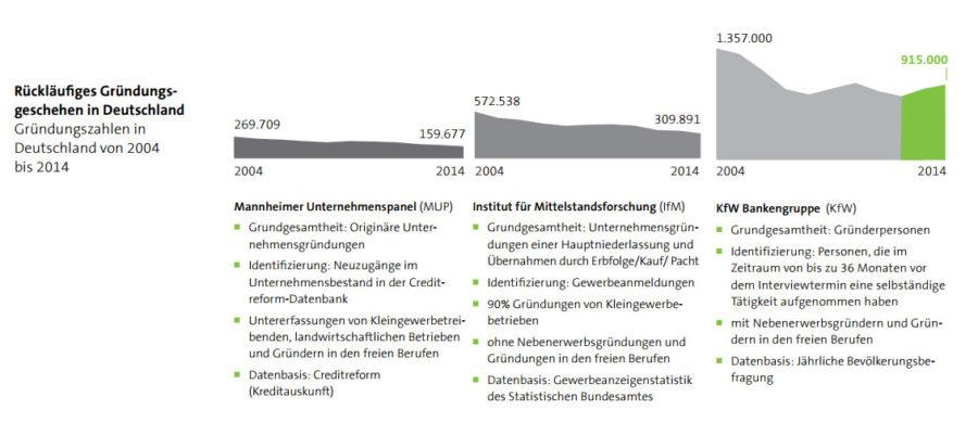 Wie viele Unternehmen wurden zwischen 2004 und 2014 in der Bundesrepublik gegründet. Die Zahlen fallen je nach Erhebung unterschiedlich aus, doch die Tendenz ist überall gleich.