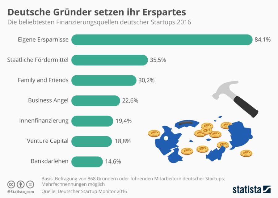 Startup finanzieren - so läuft's in Deutschland (Bild: Statista)