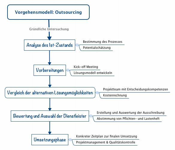 Infografik Vorgehen bei Outsourcing (Bild: insourcing-outsourcing.net)