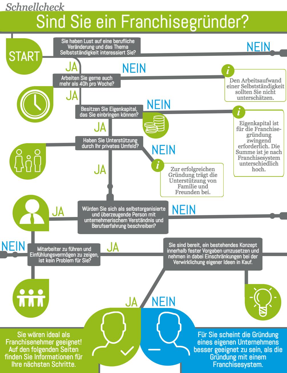 Infografik Franchise StartUps (Bild: Fuer-Gruender.de)