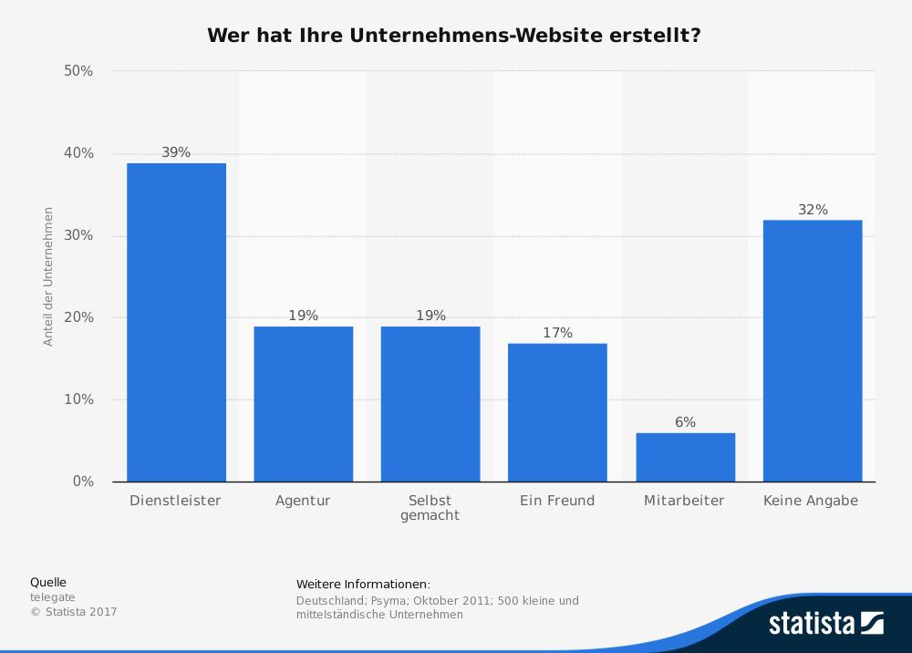 Statistik Webdesigner oder Homepage-Baukasten (Bild: Statista)