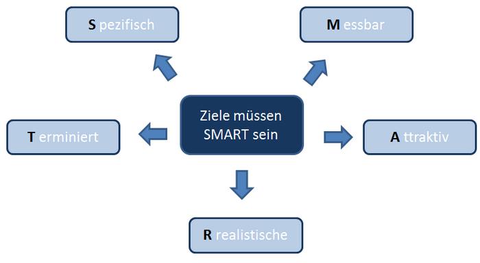 Infografik SMART Methode Projektmanagement (Bild: Produktmanager.biz)