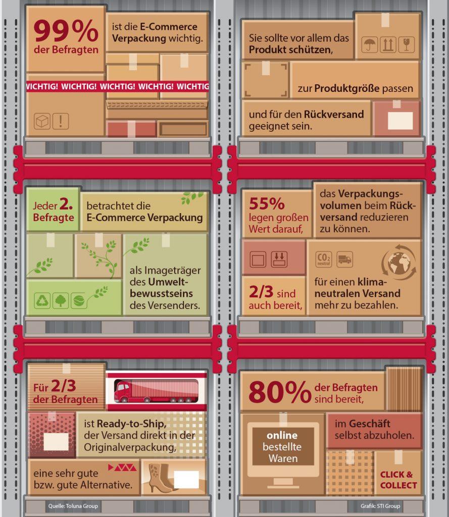 Infografik E-Commerce Onlineshop Verpackungen Pakete (Bild: STI Group)