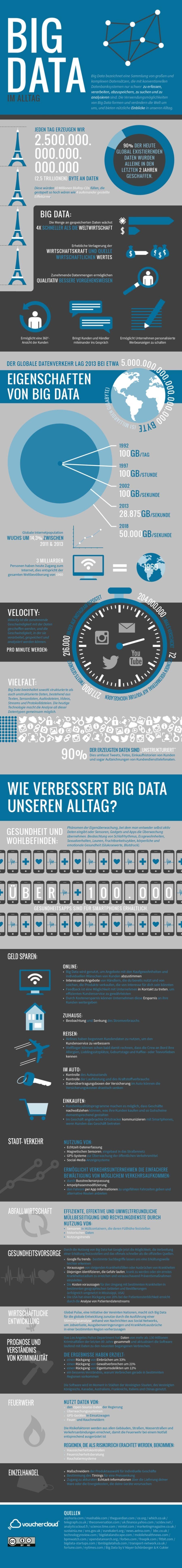 Big Data Infografik (Bild: Voucercloud)