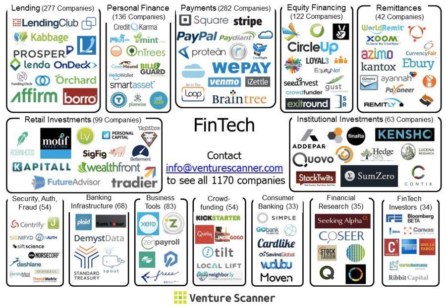 FinTech Map (Bild: Venturescanner)