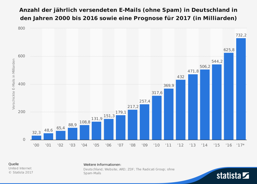 Infografik E-Mails (Bild: Statista)