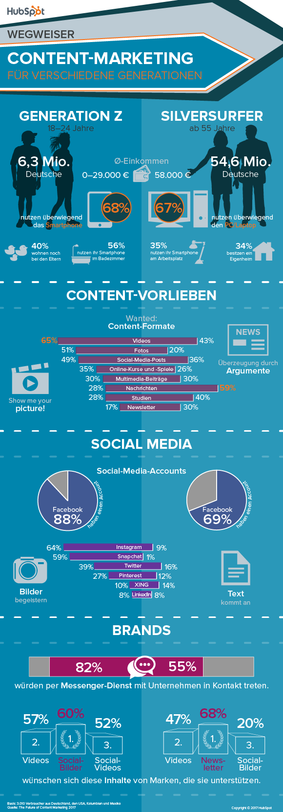 Infografik Social Media Zielgruppen Nutzung (Bild: Hubspot)