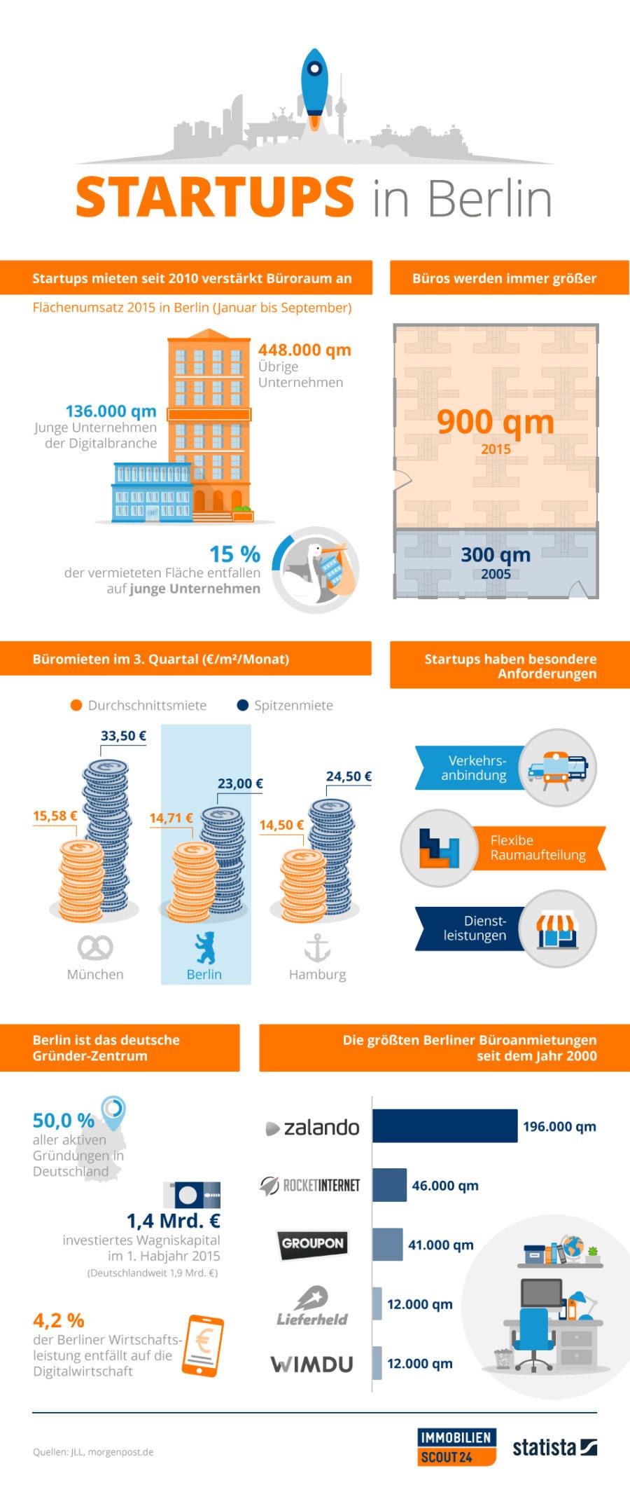 Infografik StartUp Büros (Bild: ImmobilienScout24(