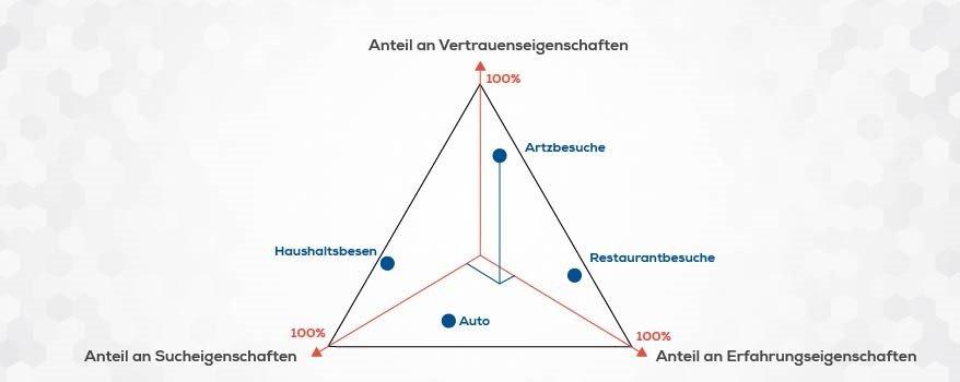 Werbeartikel Produktattribute (Bild: KSI Werbeartikel)