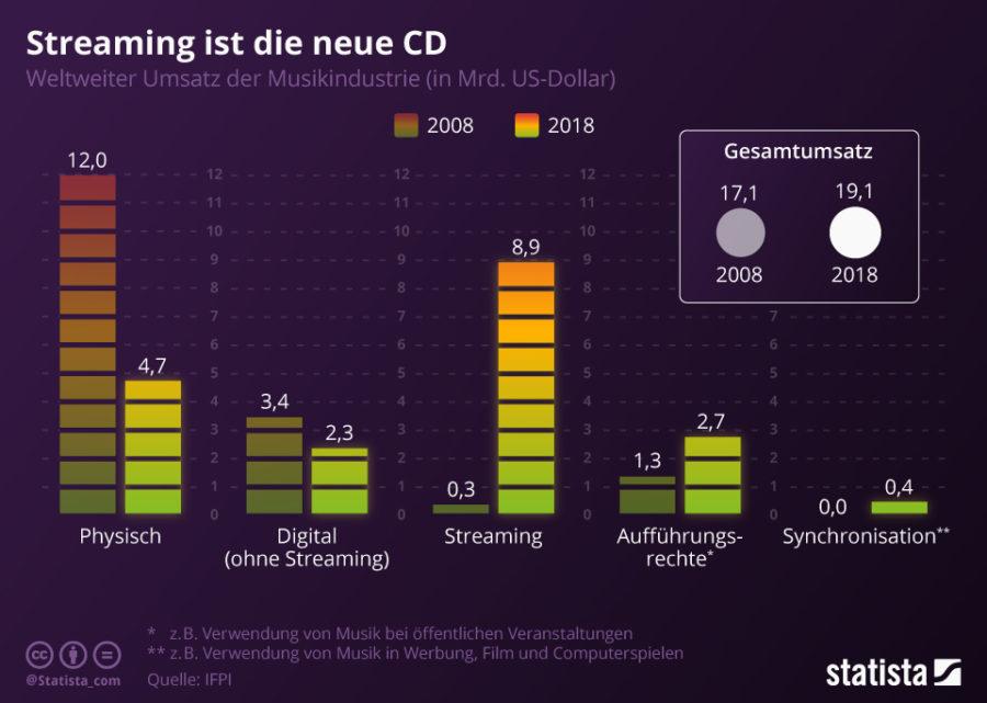 Disruption Musikbranche Infografik (Bild: Statista)