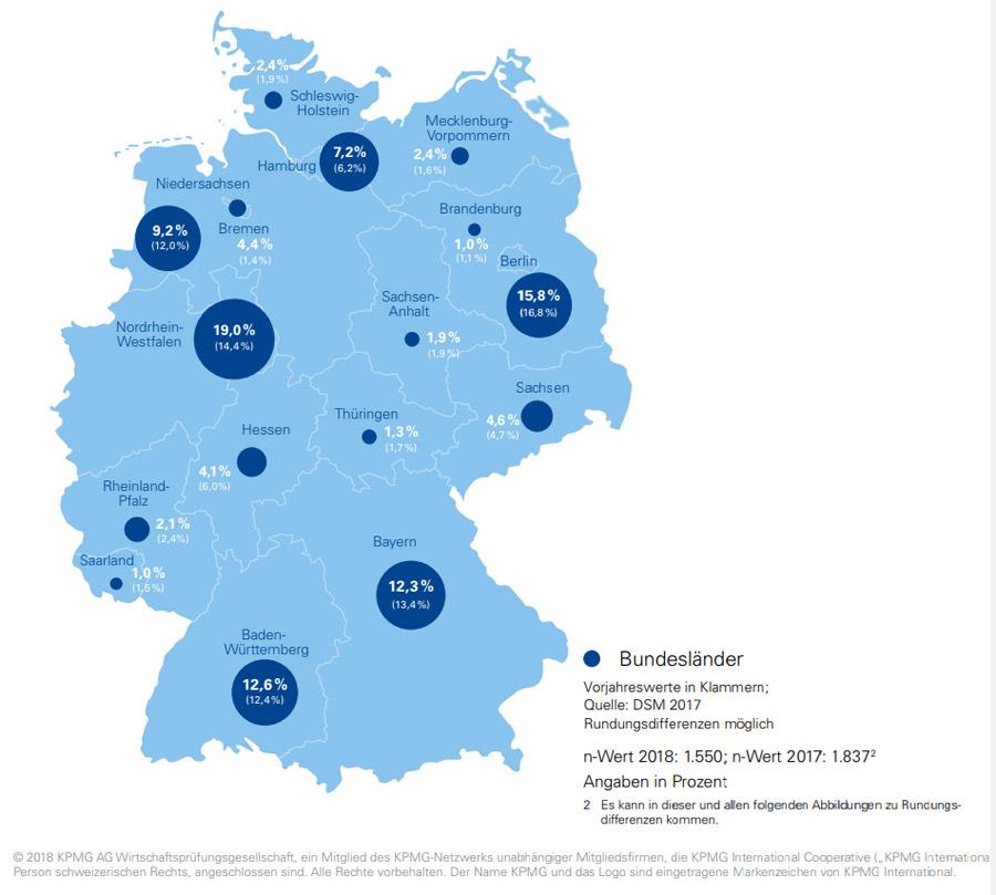 StartUp Standorte in Deutschland (Bild: KPMG)