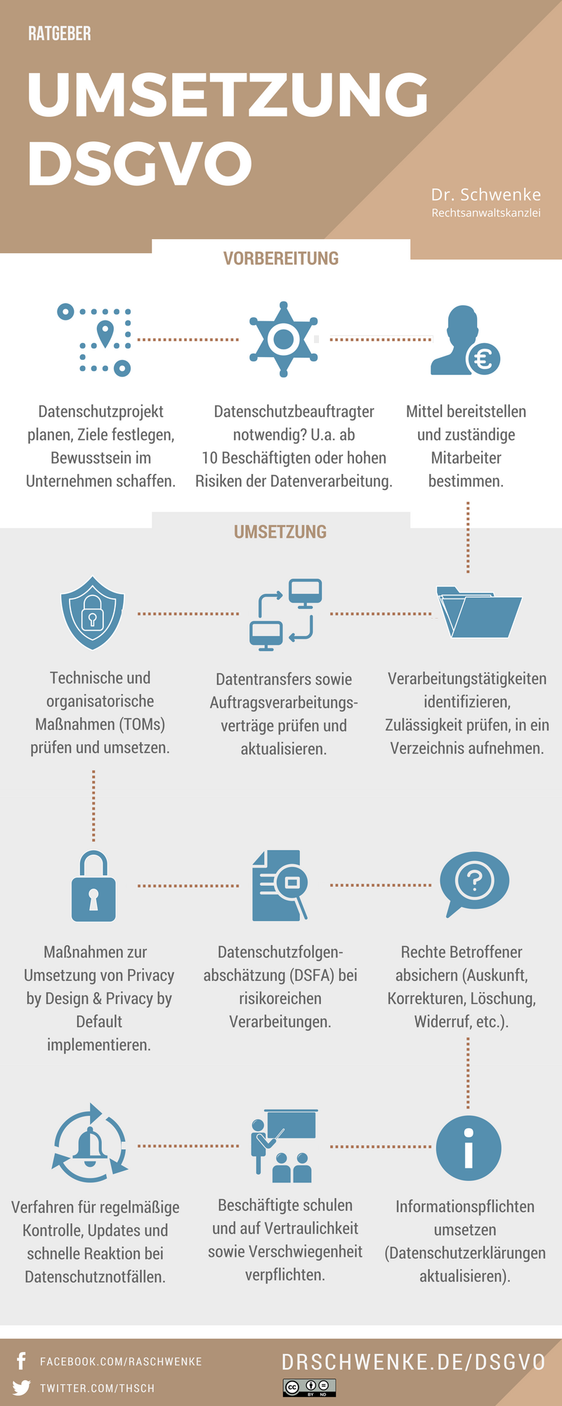 Infografik DSGVI (Bild: Dr. Schwenke)