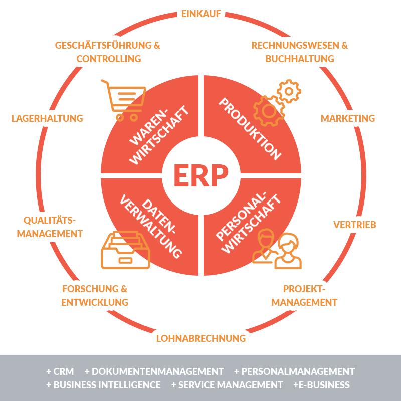 ERP System Schaubild (Bild: erp-system.expert)