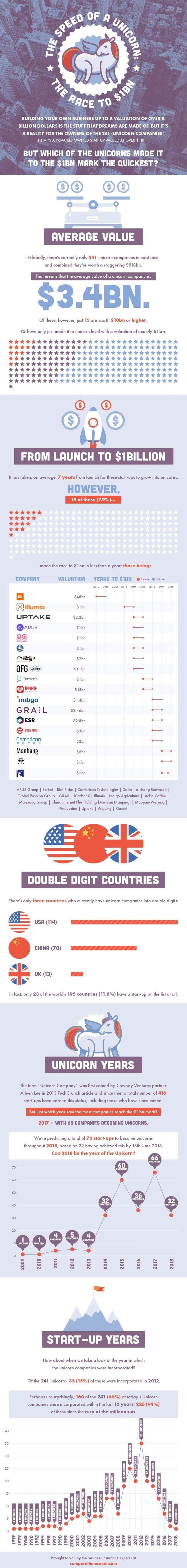 Infografik StartUp Einhörner Unicorns (Bild: CompareTheMarket)