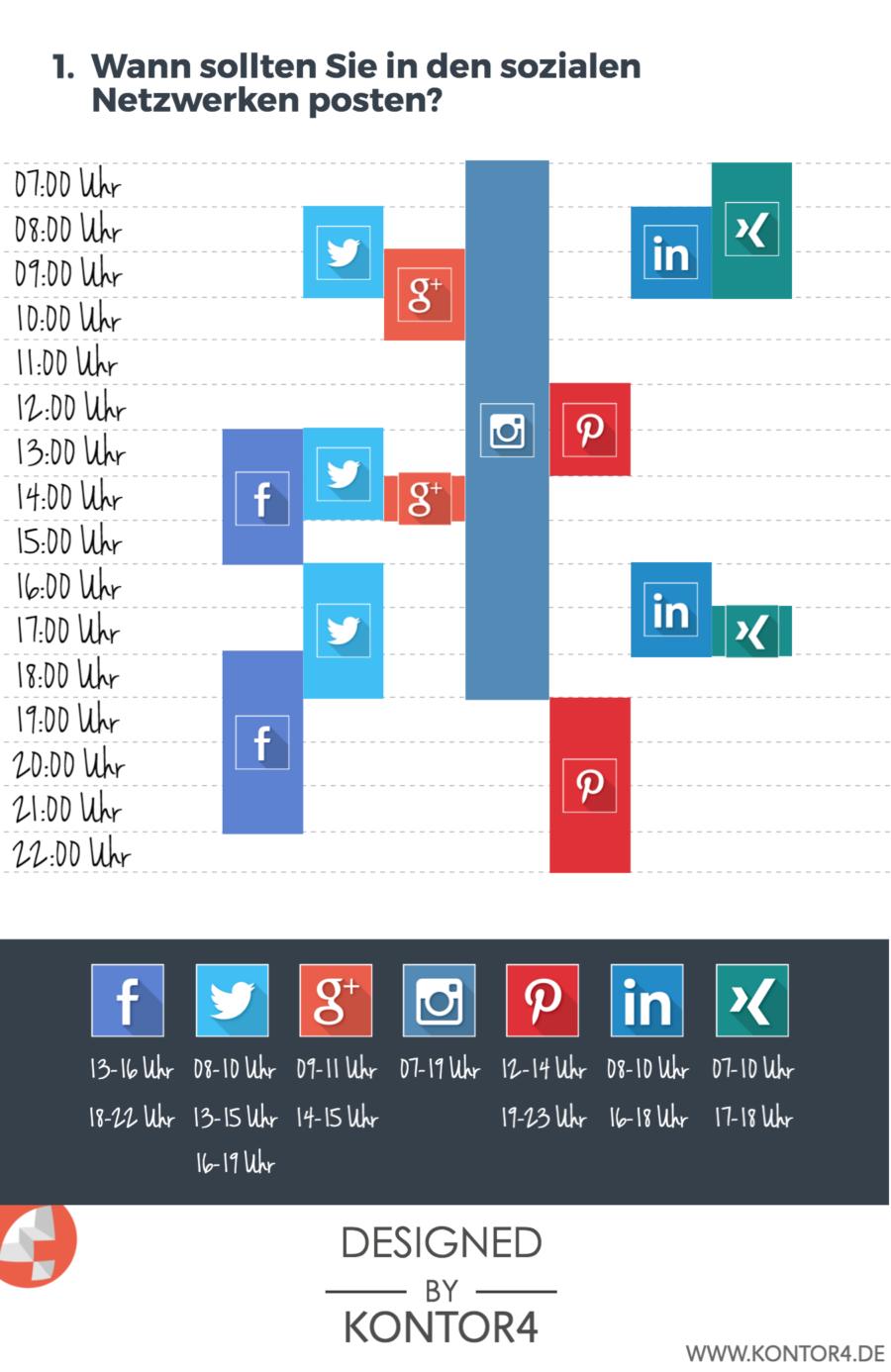 Infografik Instagram Uhrzeit posten (Bild: Kontor4)