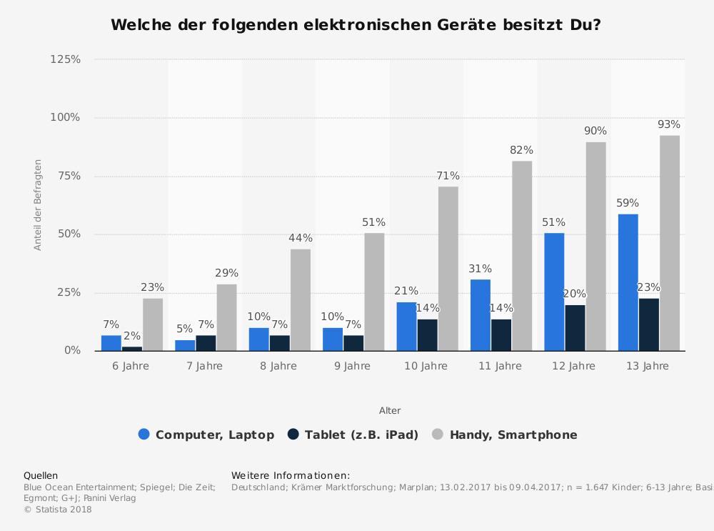Infografik Verbreitung Smartphones bei Kindern (Bild: Statista)