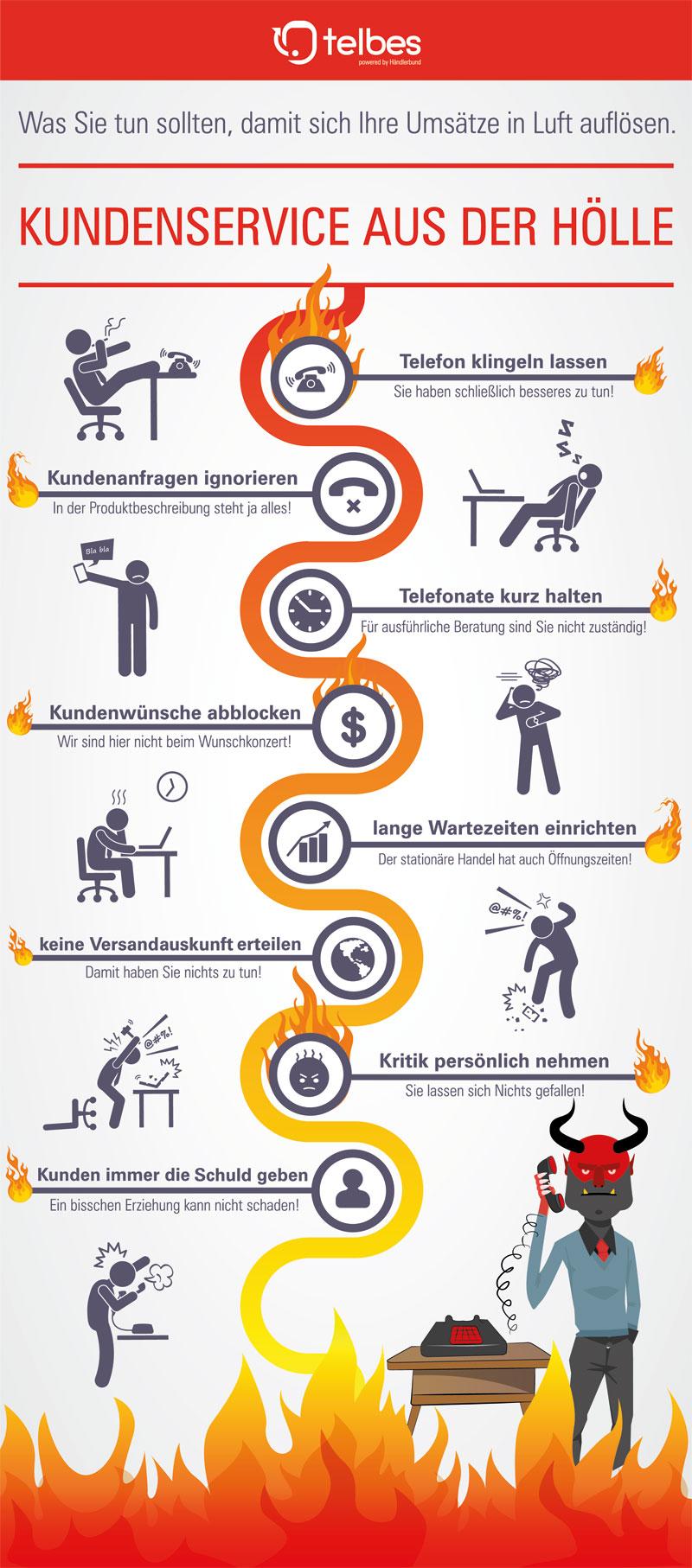Infografik Kundenservice Fehler (Bild: Telbes)