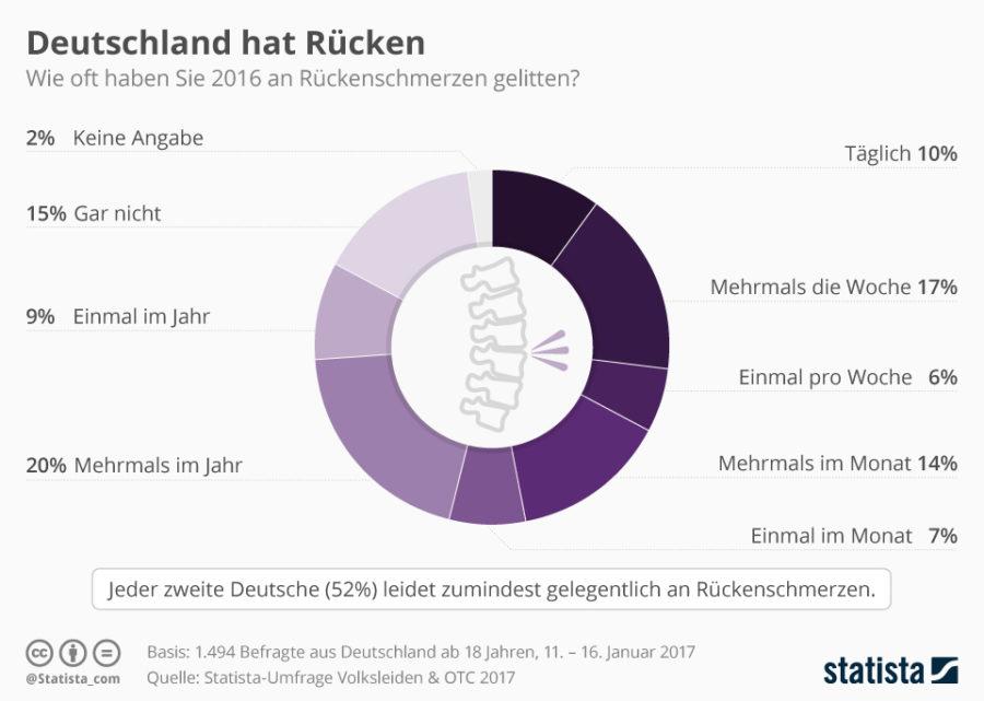 Infografik Rückenschmerzen in Deutschland (Bild: Statista)