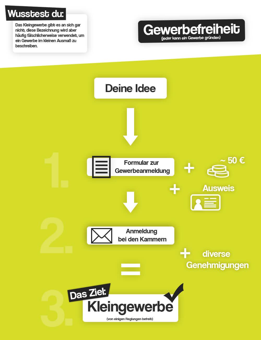 Infografik Kleingewerbe Anmeldung (Bild: Warmeling Consulting)