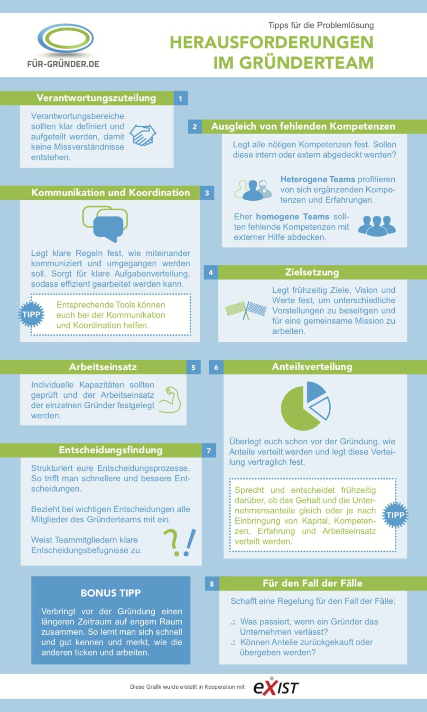 Infografik Streit im Gründerteam vernmeiden (Bild: Für-Gründer.de / EXIST)