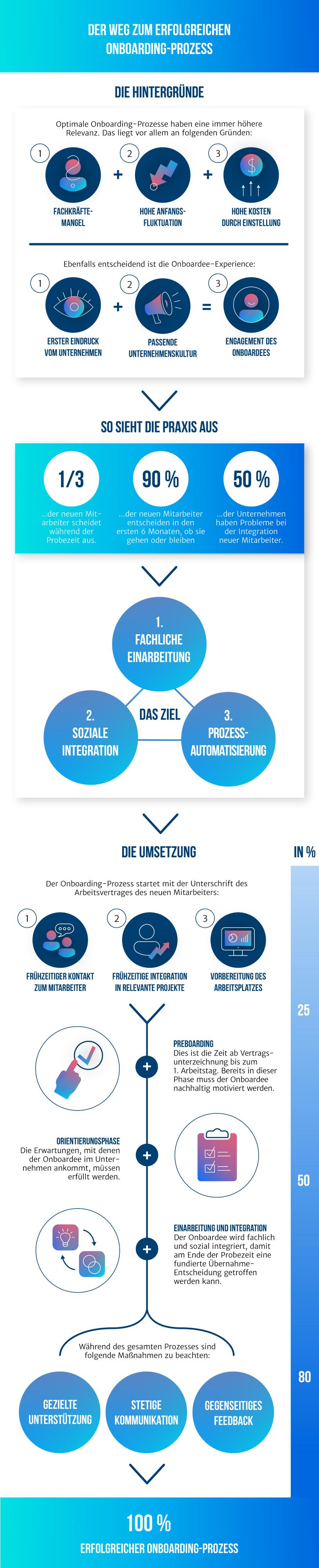 Infografik Onboarding Prozess (Bild: Haufe Onboarding)
