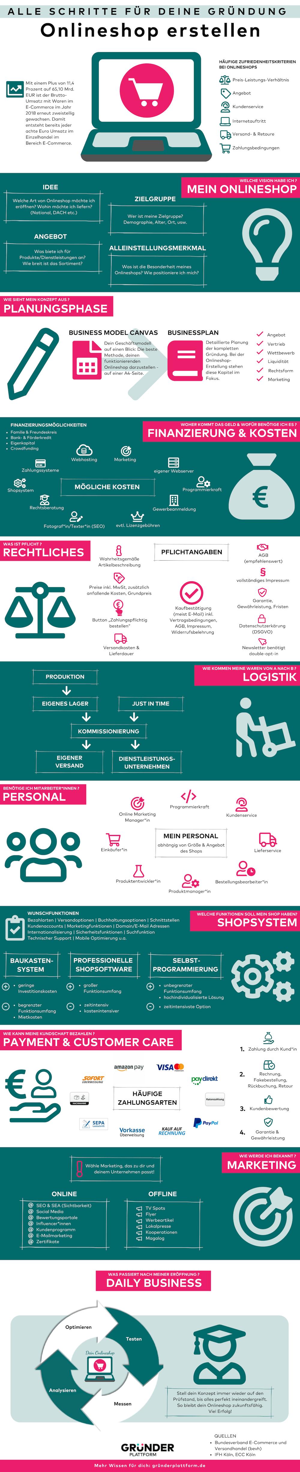 Infografik Onlineshop erstellen (Bild: Gründerplattform)