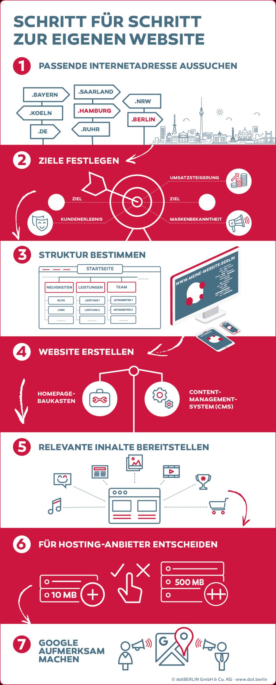 Infografik Webseite erstellen (Bild: dotBerlin)