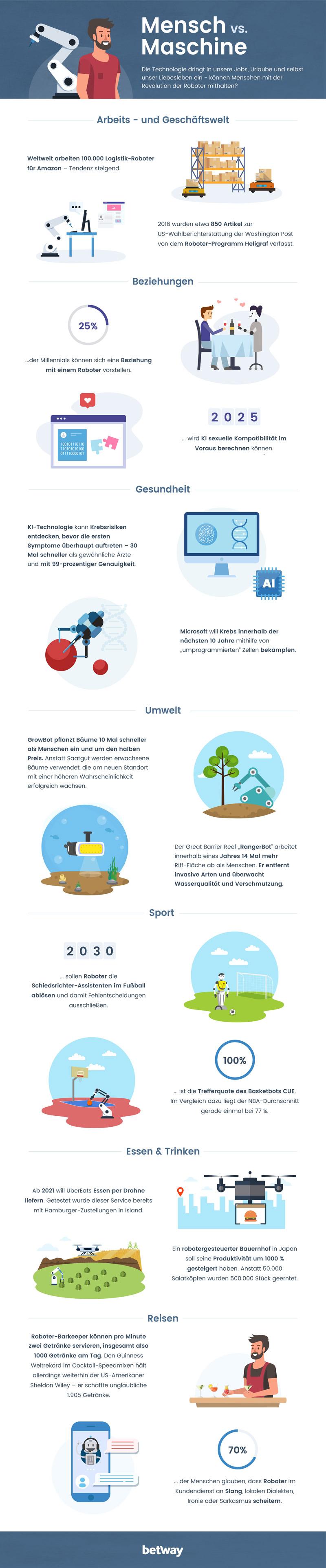 Infografik KI Roboter (Bild: Betway)
