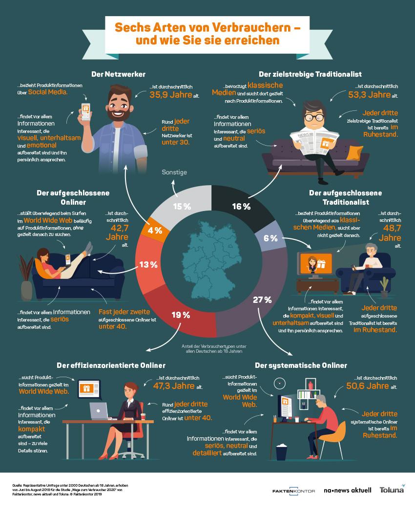 Infografik-Sechs-Arten-von-Verbrauchern-Faktenkontor-Wege-zum-Verbraucher-2020 (Bild: Faktenkontor / na news aktuell / Toluna)