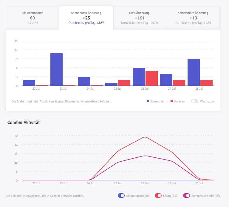 Combin Statistik (Bild: Combin / Screenshot: StartUpWissen.biz)