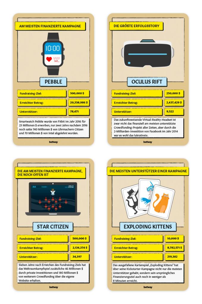 Gefloppte Kickstarter Crowdfunding Projekte von StartUps (Bild: Betway)